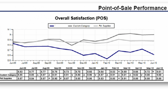 Point of sale performance graph