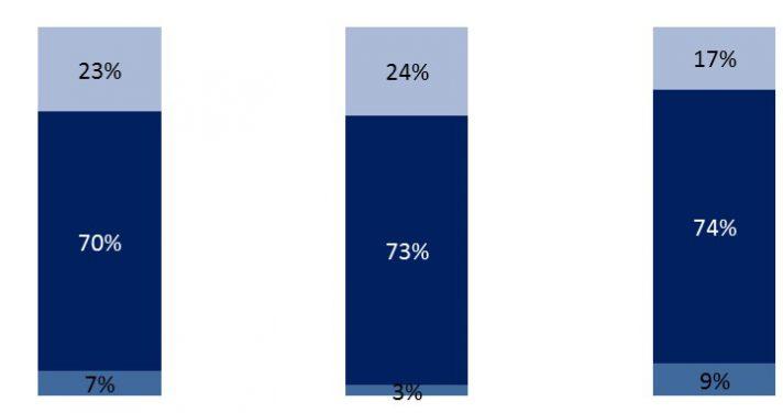 Access to consumer graph