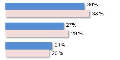 Behavioral Retargeting Ads graph