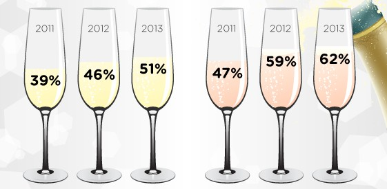 Glasses with different percentages of champagne