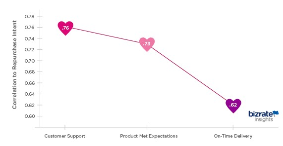 Repeat Purchases line graph