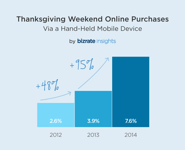 Buying on phones Thanksgiving weekend nearly doubles year over year