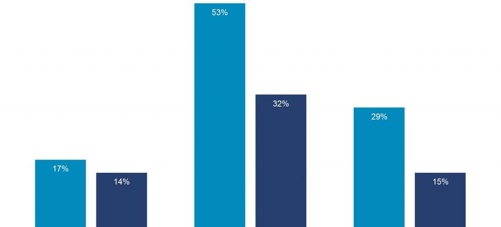 Top 3 Take-Aways Graph