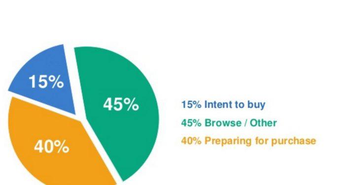 iMedia Commerce Presentation Example