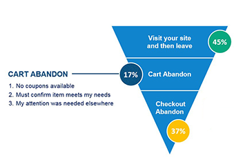 Connexity's Bizrate Insights Launches New Abandonment Survey Platform