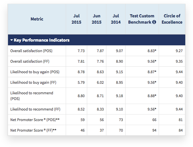key performance indicators table