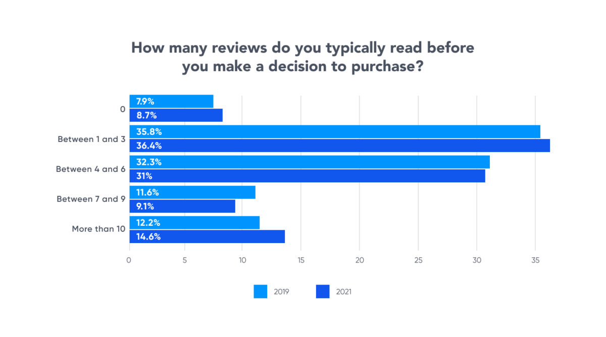 how many reviews do shoppers read graph