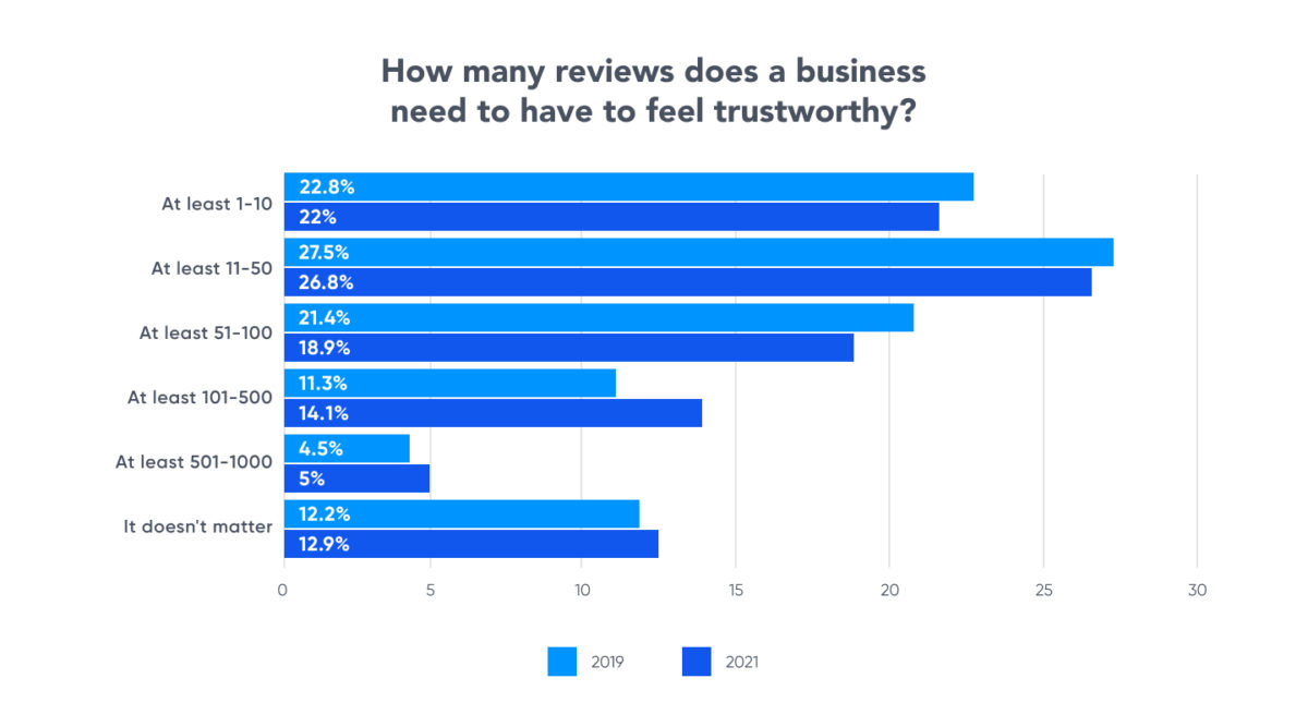 how many reviews to be trustworthy