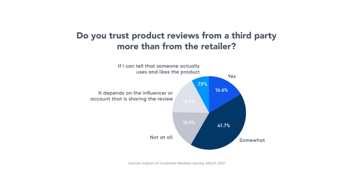 do shoppers trust third party review sites