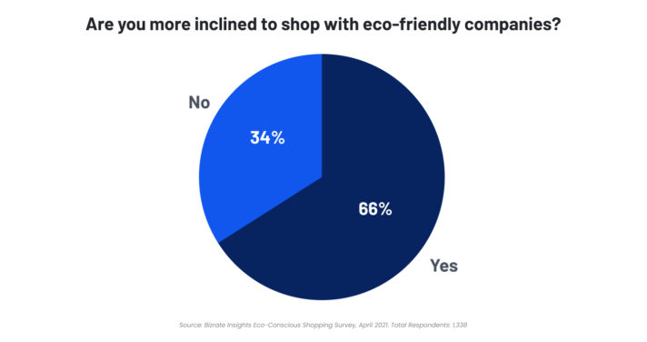 more inclined to shop with eco-friendly brands